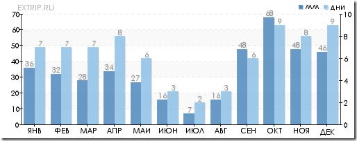 Количество дождливых дней на Майорке