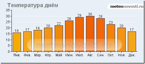 Средняя температура в Аликанте днем